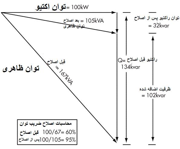 نموداری که اثر اصلاح ضریب توان را نشان میدهد.