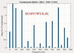 تحلیل fft ولتاژ خروجی با pwm1