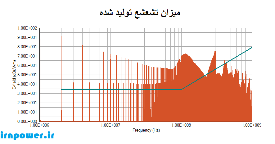 میزان تشعشع تولید شده در وضعیت سیم بدون تاباندن
