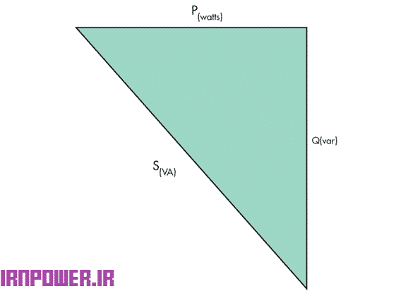 شکل1.توان ظاهری برداریست برابر با مجموع توان اکتیو و راکتیو