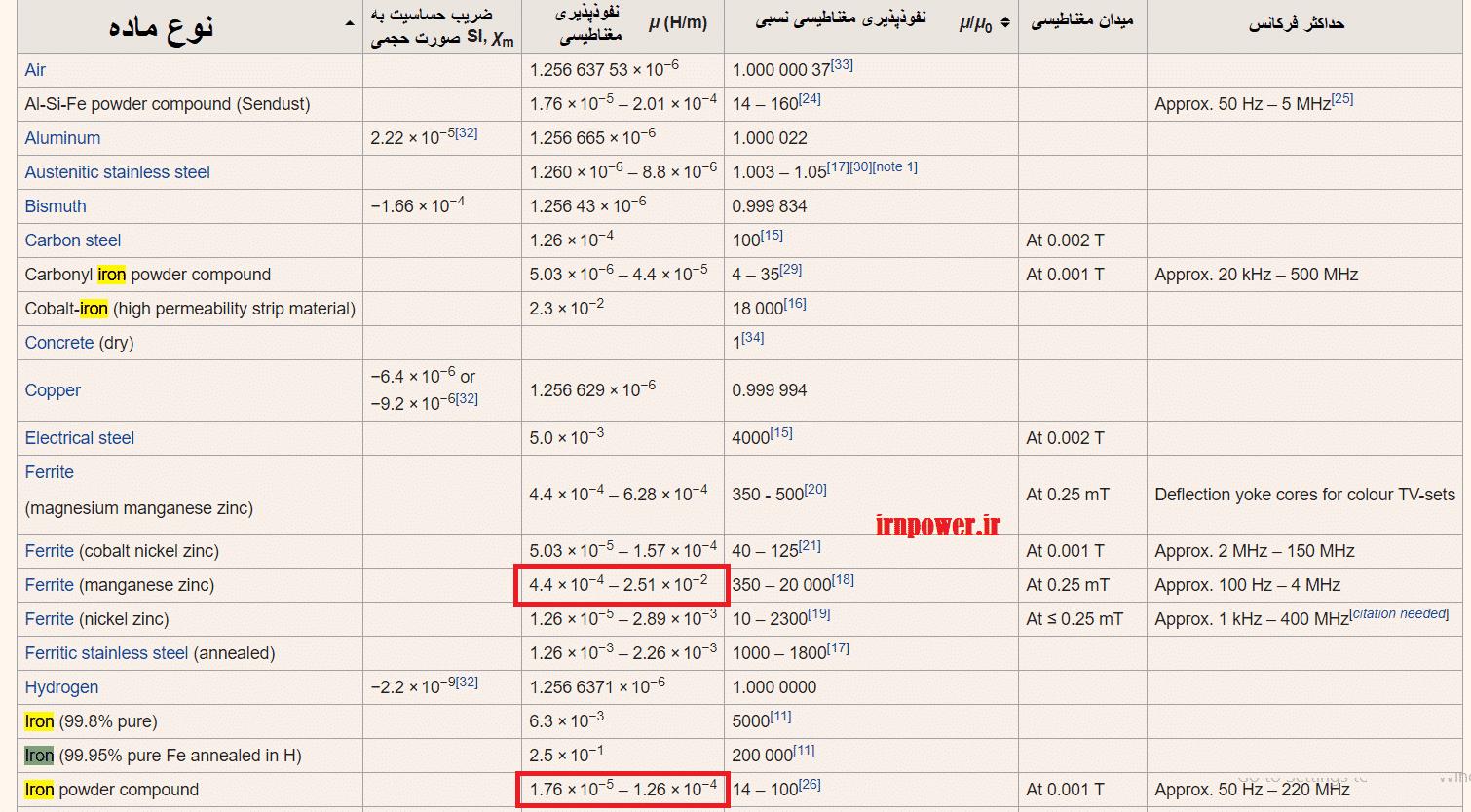 جدول مقایسه مواد مختلف