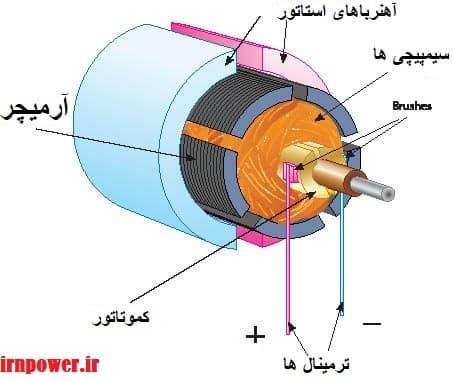 روتور سیم پیچی شده موتور PMDC با جاروبک