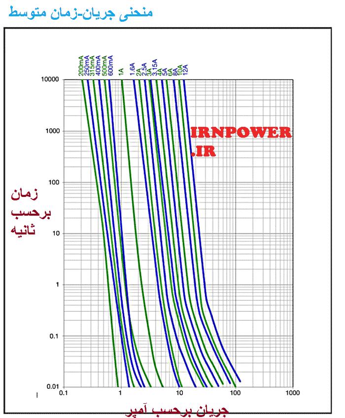 منحنی زمان جریان توصیف می کند که فیوز در هر جریان معین با چه سرعتی شروع به سوختن خواهد کرد.توجه داشته باشید که فیوز 1آمپری پس از 10،000 ثانیه با دقیقاً 1آمپر خواهد سوخت