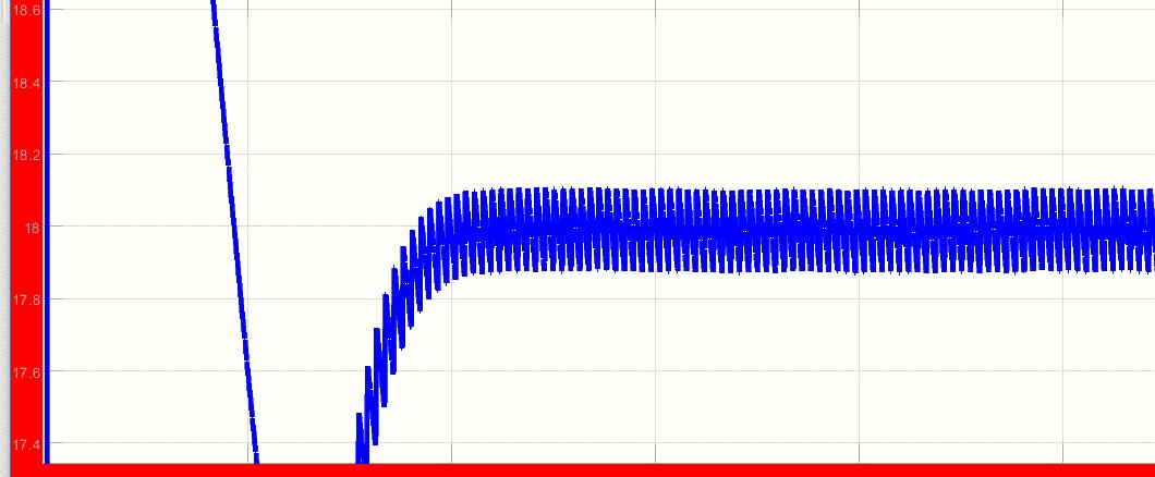 ولتاژ خروجی با قراردادن مرجع 18 ولت